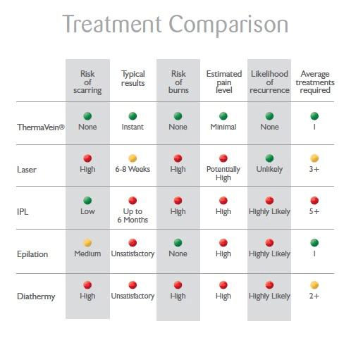 thermavein-treatment-comparison